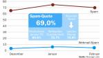 Die Top-Risiken im Februar 2008: Alte Phishing-Tricks und Webmail-Spam - Foto: KMessage Labs