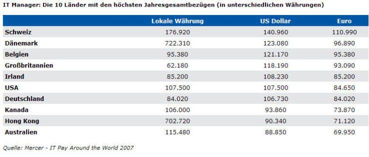 Grundgehälter von IT-Managern im internationalen Vergleich