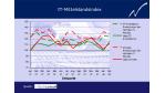 IT-Mittelstandsindex: Gute Umsätze und mehr Investitionen