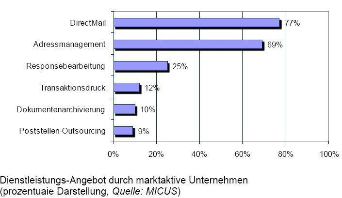 Vor allem mit Direct-Mail wollen die vielen Dienstleister in Deutschland ihr Geld verdienen.