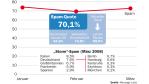 Die Top-Risiken im März 2008 : Aktive Uralt-Würmer und wieder mehr Spam - Foto: Message Labs