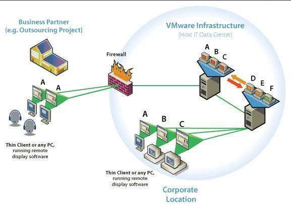 Virtuelle Desktops bieten Unternehmen die Möglichkeit, externe Partner mit Arbeitsplatzrechnern auszustatten, ohne dafür physische Hardware bereitstellen zu müssen.