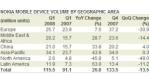 Nokias Marktanteil sinkt im 1. Quartal auf 39 Prozent - Foto: Nokia