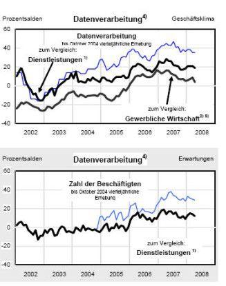 Der IT-Servicemarkt entwickelt sich seit vier Jahren besser als die deutsche Dienstleistungsbranche insgesamt.