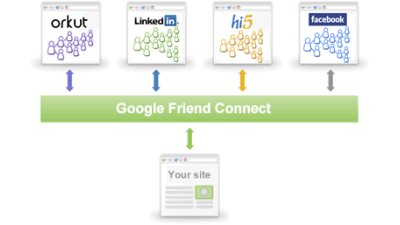 Websites aufwerten: Friend Connect: Data Portability à la Google - Foto: Google