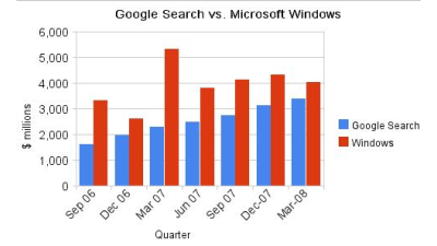 Prognose für 2009: Googles Such-Business überholt Windows-Monopol