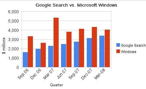 Das Suchgeschäft von Google wächst deutlich schneller als Microsofts Einkünfte mit Windows.