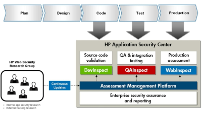 HP Application Security Center: HP legt bei Web Application Security nach