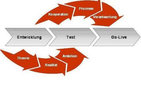 Operative Tests müssen muss Prozessen und Regeln folgen, erfordern aber immer wieder pragmatische Lösungen