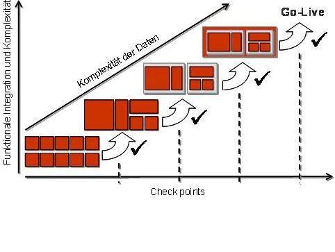 Um die Kommunikation und den Aufwand zu steuern, sollte der Testumfang in kontrollierbare Teilschritte untergliedert werden.