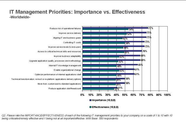 Den IT-Management-Prioritäten vieler CIOs wird die eigene IT nicht immer gerecht.