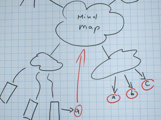 """Laut Wikipedia ist Mind-Mapping """"eine grafische Darstellung, die Beziehungen zwischen verschiedenen Begriffen aufzeigt"""". (Foto: Copyright S. Hofschlaeger/Pixelio)"""