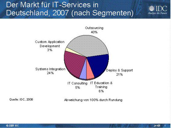 Auf Outsourcing und Systemintegration entfallen mittlerweile fast zwei Drittel des gesamten IT-Servicemarkts.