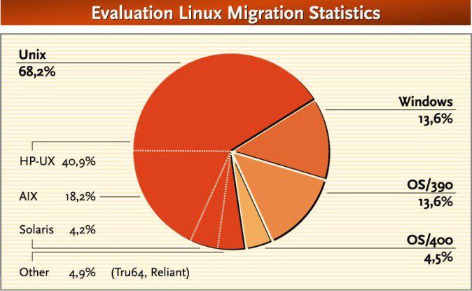 Die meisten SAP-Migrationen auf Linux gehen von Unix aus, berichtet der IT-Dienstleister Realtech.