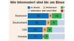 Open-Source-Software im Unternehmen: Deutsche und Franzosen mögen es quelloffen