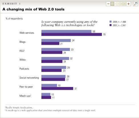 Blogs, RSS-Feeds und Wikis werden von vielen Unternehmen genutzt - aber auch Podcasts und Social Networks erfreuen sich wachsender Beliebtheit. Grafik: McKinsey