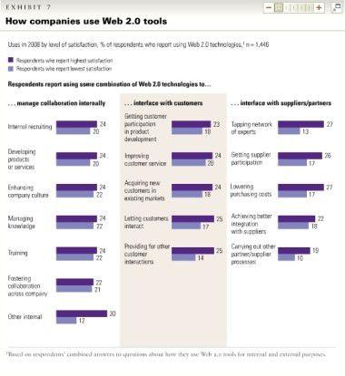 Die Vernetzung von Mitarbeitern und die Kommunikation mit Geschäftspartnern sind die vorrangigen Ziele, die zufriedene Unternehmen mit den Tools verfolgen. Web-2.0-Pessimisten sind zurückhaltender. Grafik: McKinsey