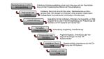 Personal-Management: Was Sie bei der Auswahl von HR-Software beachten sollten