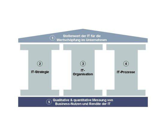 Wenn die IT zum Business-Enabler werden will, muss sie sich in fünf Dimensionen verändern.