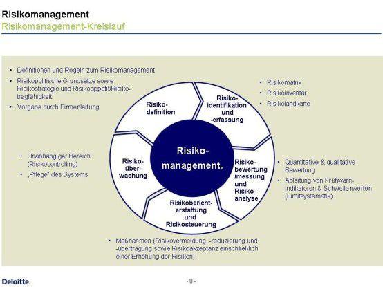 Der Risiko-Management-Kreislauf lässt sich auch für die Risiken der IT nutzen.