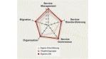 IT-Management: Benchmarks helfen bei der SOA-Planung