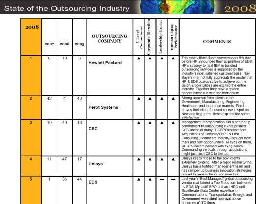 Die zufriedensten Kunden haben HP, Perot Systems, CSC, Unisys und EDS.