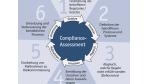 EuroSOX & Co.: In sechs Schritten zur Compliance-Lösung - Foto: FME