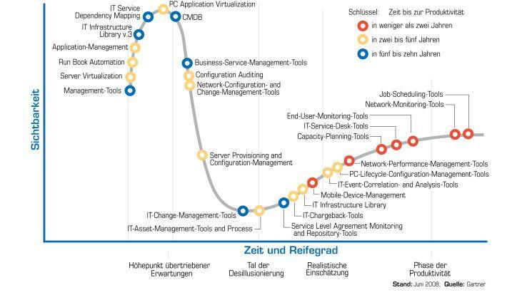 Dieser Ausschnitt aus Gartners Hypecycle for IT-Operations lässt erkennen, dass es noch einige Jahre dauern wird, bis Business-Service-Management und IT-Automatisierung produktiv eingesetzt werden.