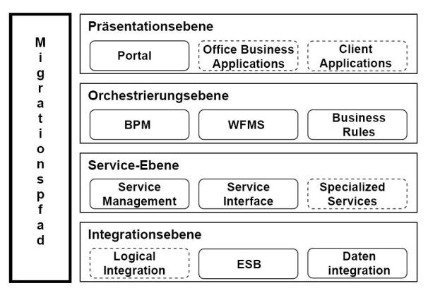 Barc orientiert sich beim Vergleich von SOA-Plattformen an einem mehrschichtigen Architekturmodell.