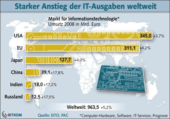 Europa holt bei den IT-Einnahmen allmählich auf.