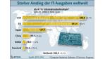 Marktentwicklung 2008: IT-Ausgaben steigen weltweit - sagt EITO - Foto: EITO