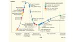 Emerging Technologies: Gartner definiert die wichtigsten Technologien