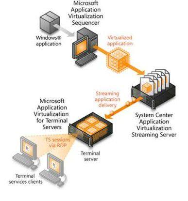 """In der Kombination mit App-V (ehemals """"Softgrid"""") beschränkt sich der Terminal-Server auf das Ausliefern von Anwendungen. (Quelle: Microsoft)"""