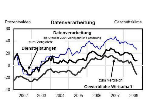Der Geschäftsklima-Index des Ifo Instituts für die IT-Dienstleister ist rückläufig. Der Saldowert betrug im September 2008 plus 26 Prozentpunkte, im Vormonat lag er noch bei plus 29 Prozentpunkte (blaue Linie). Die Vergleichslinien stellen die Stimmung in der gesamten deutschen Servicebranche und der gewerblichen Wirtschaft dar.