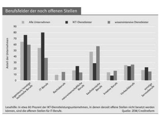 Die ITK-Dienstleister (schwarze Balken) suchen vor allem Ingenieure und IT-Experten. Bewerber mit kaufmännischer Ausbildungen stehen nicht so hoch im Kurs.