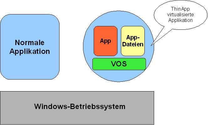 Virtuelle Applikationen sind in einem Anwendungspaket gekapselt und werden gegenüber dem Betriebssystem abgeschottet.
