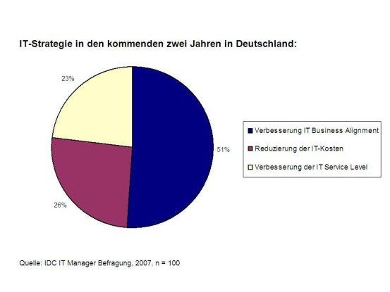 IT-Strategie in den kommenden zwei Jahren in Deutschland.