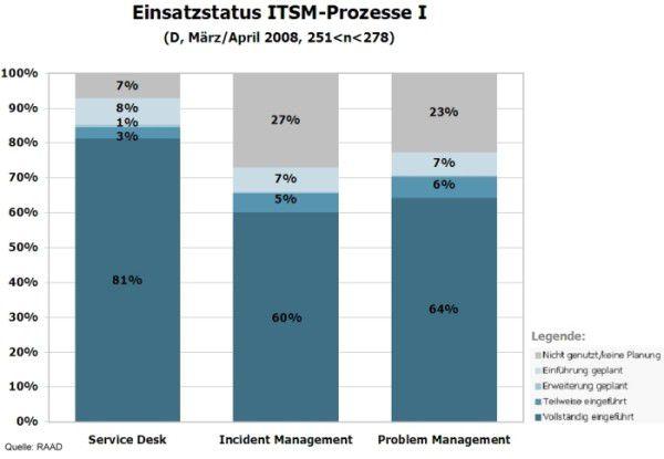 ITSM-Prozesse