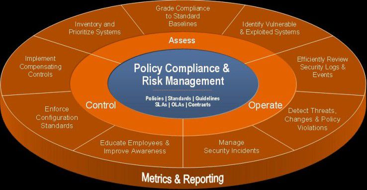 Drei Stufen, neun Schritte: NetIQs Methode für ein konzertiertes Compliance- und Risiko-Management.