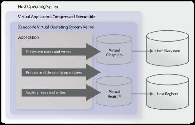 Wie vergeleichbare Tools schirmt Xenocode die Anwendungen vom Betriebssystem ab und gaukelt ihnen verschiedene Windows-Dienste vor.