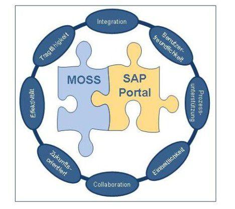 Das Zusammenspiel von SAP-Portal und MOSS.
