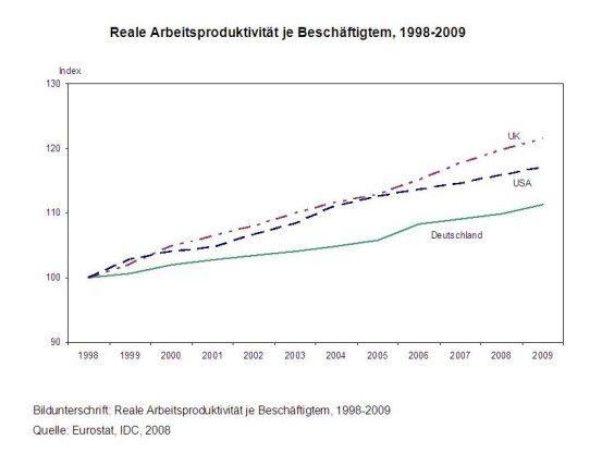 Die Produktivität ist in Deutschland in den vergangenen Jahren schwächer gewachsen als in den USA und Großbritannien. Das liegt unter anderem am stärkeren Einsatz der Informations- und Kommunikationstechnik in den Vergleichsländern.