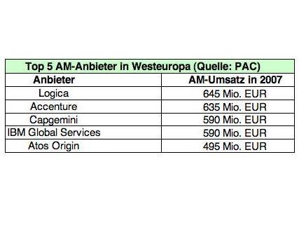 Das Gesamtvolumen im Application-Management-Markt belief sich im Jahr 2007 auf 7,63 Milliarden Euro in Westeuropa. Mit Einnahmen in Höhe von 645 Millionen Euro konnte sich Logica einen Marktanteil von 8,5 Prozent sichern.
