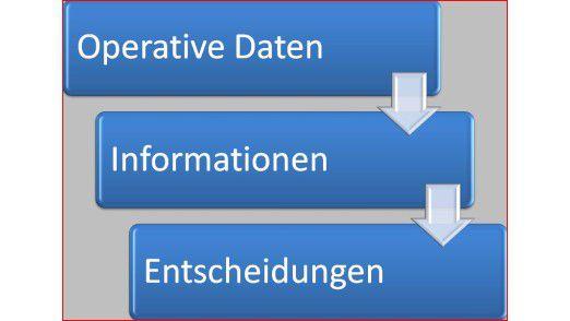 Aus Daten werden Informationen gewonnen, die wiederum Grundlage für Management-Entscheidungen sind.