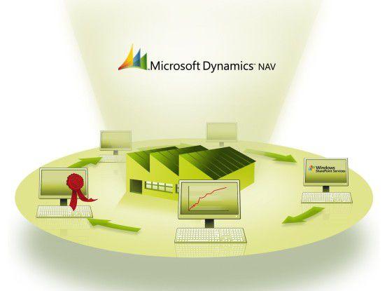 Laut Microsoft existieren weltweit 64 Branchenanwendungen von Partnern, die auf Dynamics NAV 2009 lauffähig sind. Grafik: Prisma informatik