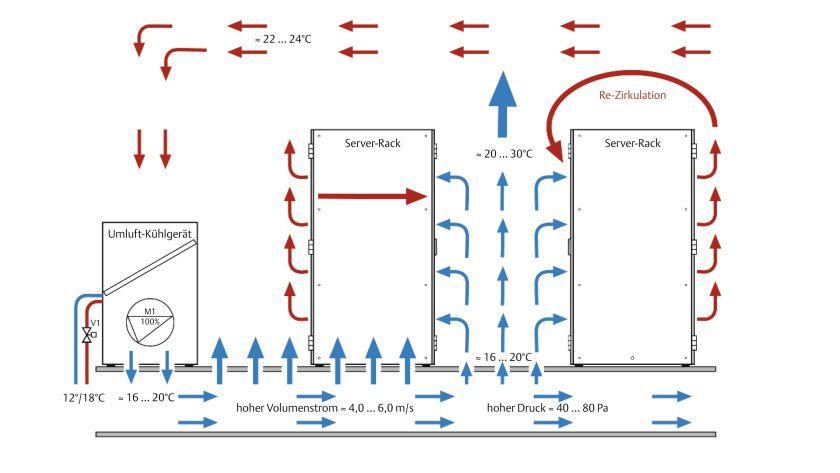achter tipp rauf mit der temperatur im serverraum klimatisierung im rechenzentrum. Black Bedroom Furniture Sets. Home Design Ideas