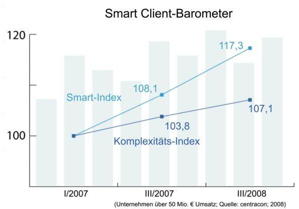 """Trotz verstärkter Hinwendung zu alternativen Desktop-Konzepten (""""Smart Index"""") steigt die Komplexität der Desktops in den befragten Unternehmen."""