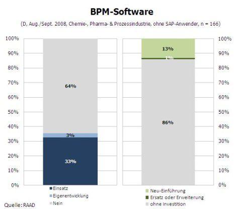 So werden BPM-Tools eingesetzt.