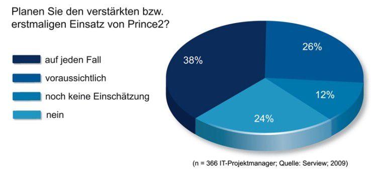 Für zwei von drei Projektleitern ist Prince2 zumindest eine Option.