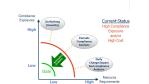 80 Prozent Ersparnis: Automatisiertes Risikomanagement verspricht Effizienz - Foto: Skybox Security